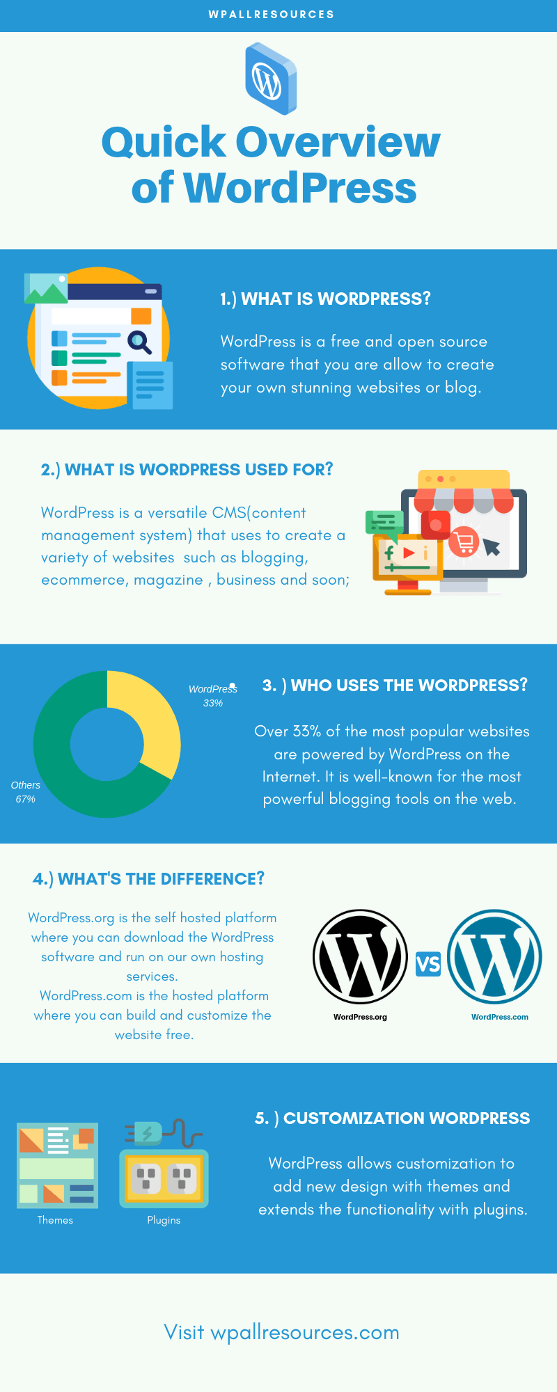What is WordPress_ - Infographics